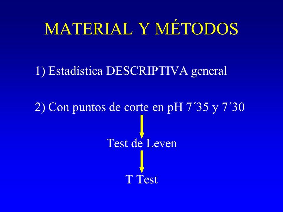 MATERIAL Y MÉTODOS 1) Estadística DESCRIPTIVA general