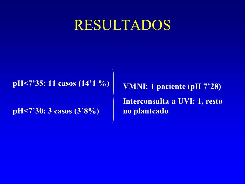 RESULTADOS pH<7'35: 11 casos (14'1 %) VMNI: 1 paciente (pH 7'28)