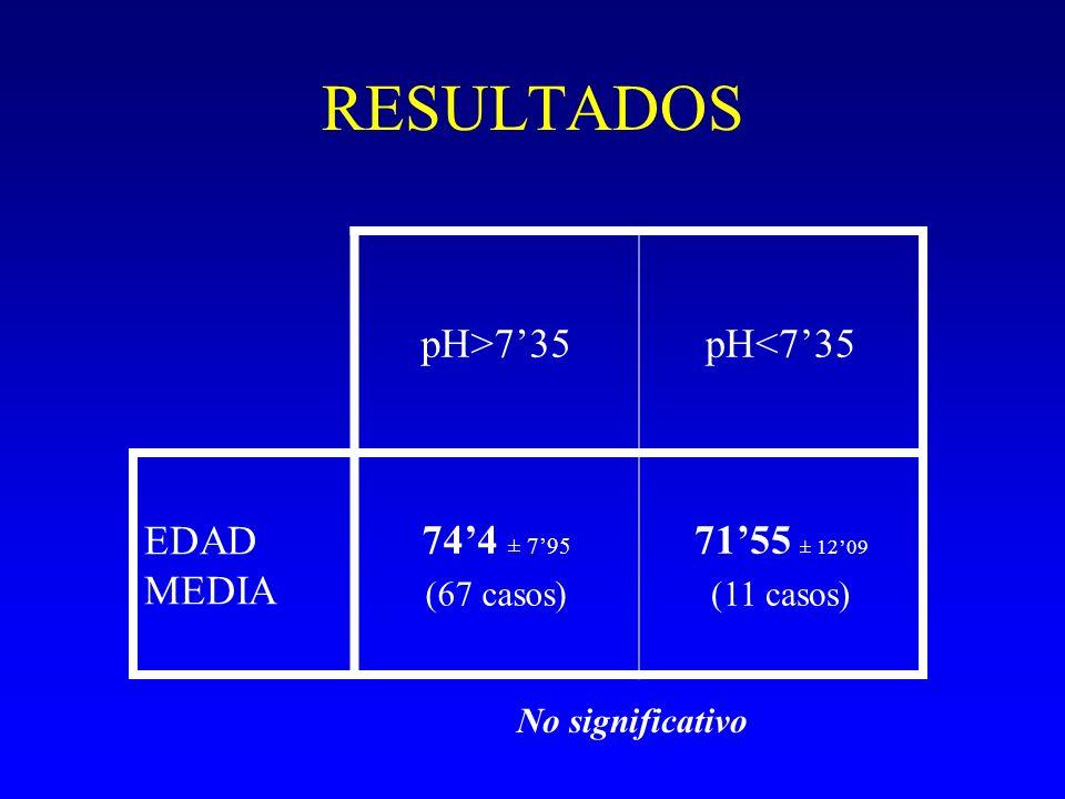 RESULTADOS pH>7'35 pH<7'35 EDAD MEDIA 74'4 ± 7'95 71'55 ± 12'09