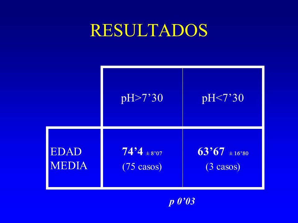 RESULTADOS pH>7'30 pH<7'30 EDAD MEDIA 74'4 ± 8'07 63'67 ± 16'80
