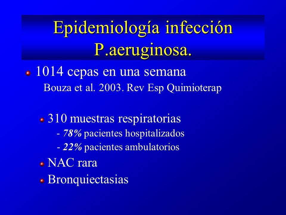Epidemiología infección P.aeruginosa.