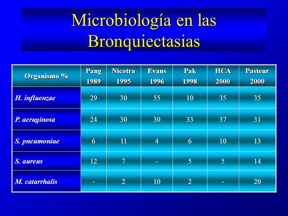 Microbiología en las Bronquiectasias