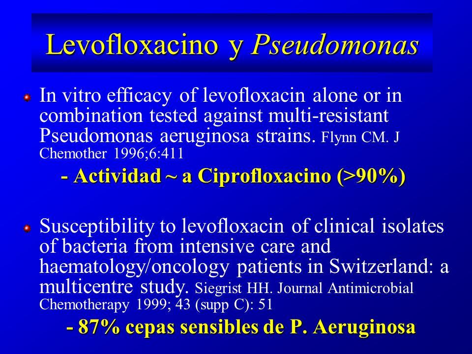 Levofloxacino y Pseudomonas