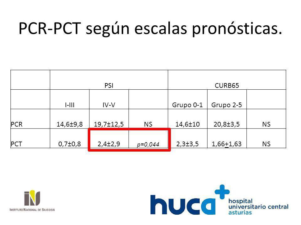 PCR-PCT según escalas pronósticas.