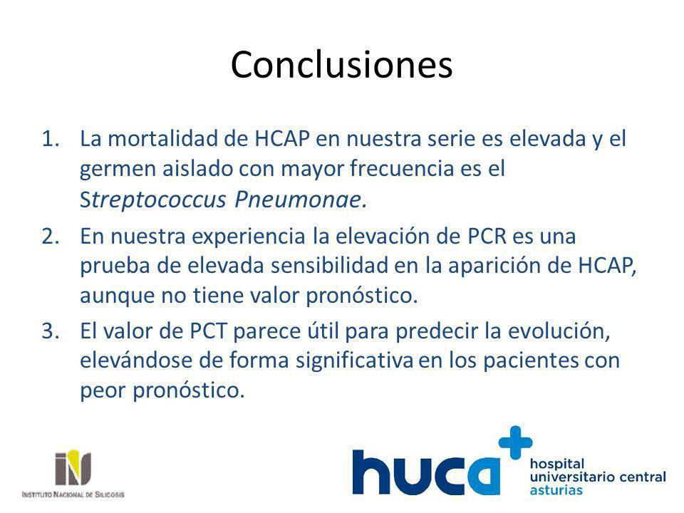 Conclusiones La mortalidad de HCAP en nuestra serie es elevada y el germen aislado con mayor frecuencia es el Streptococcus Pneumonae.