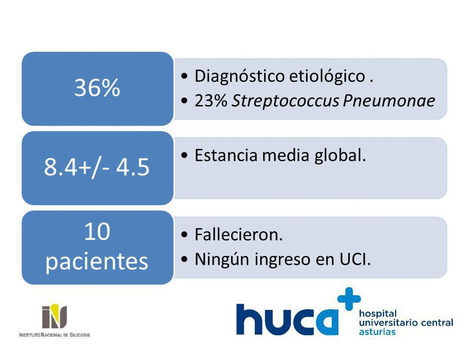 36% Diagnóstico etiológico . 23% Streptococcus Pneumonae. 8.4+/- 4.5. Estancia media global. 10 pacientes.