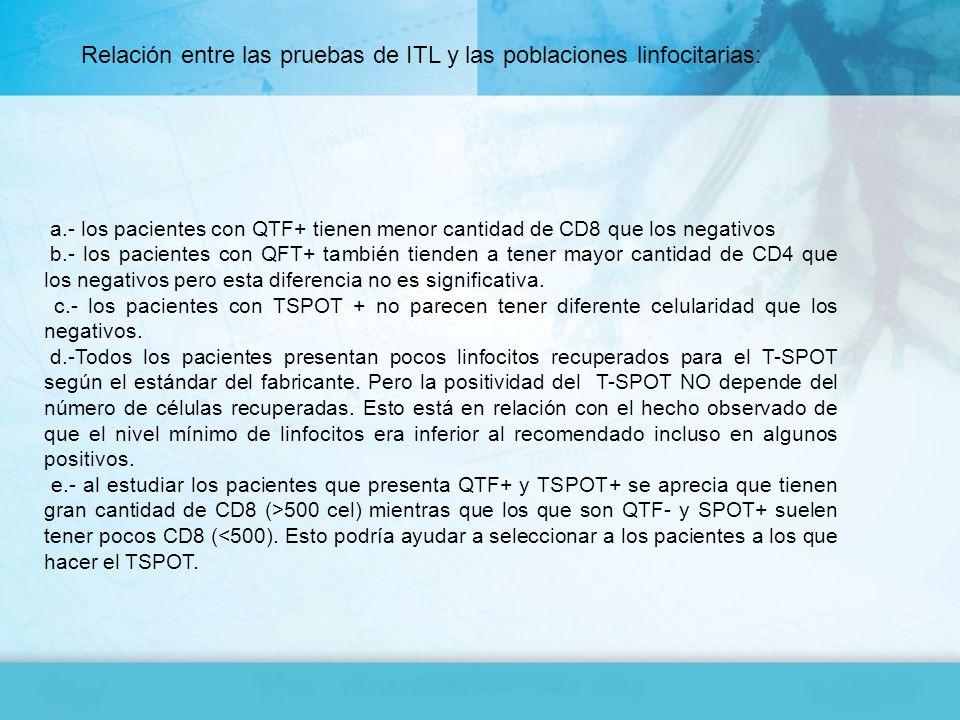 Relación entre las pruebas de ITL y las poblaciones linfocitarias: