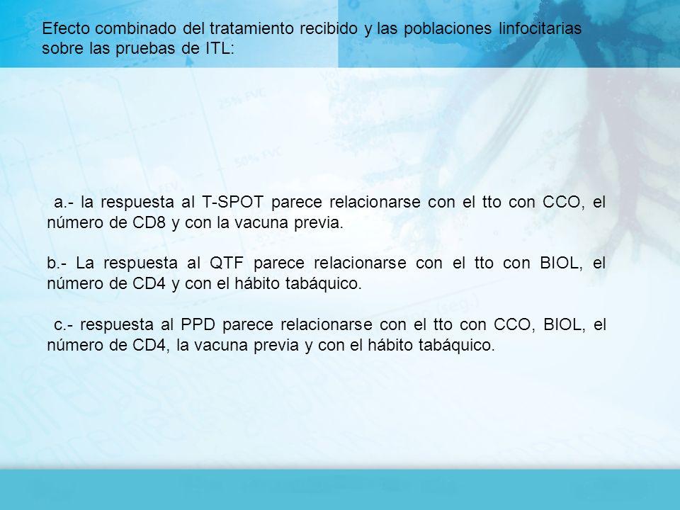 Efecto combinado del tratamiento recibido y las poblaciones linfocitarias sobre las pruebas de ITL: