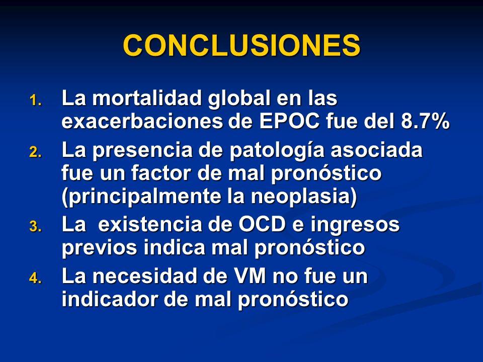 CONCLUSIONES La mortalidad global en las exacerbaciones de EPOC fue del 8.7%