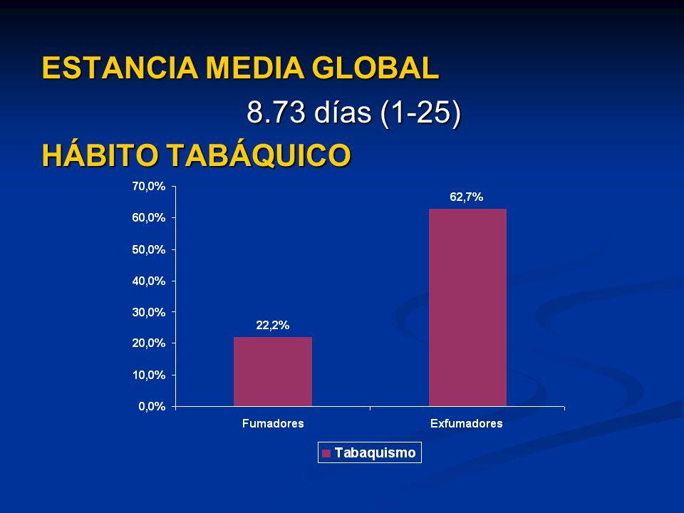ESTANCIA MEDIA GLOBAL 8.73 días (1-25) HÁBITO TABÁQUICO