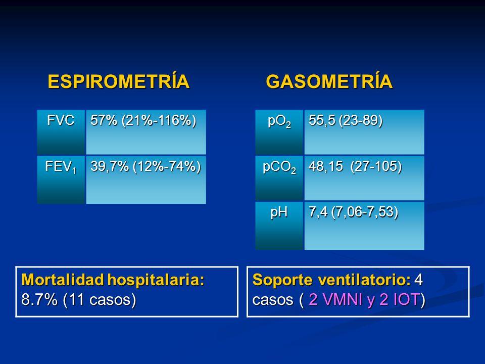 ESPIROMETRÍA GASOMETRÍA Mortalidad hospitalaria: 8.7% (11 casos)
