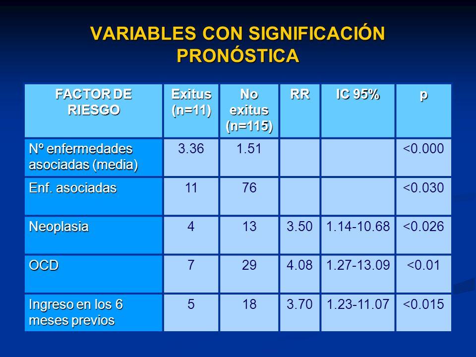 VARIABLES CON SIGNIFICACIÓN PRONÓSTICA