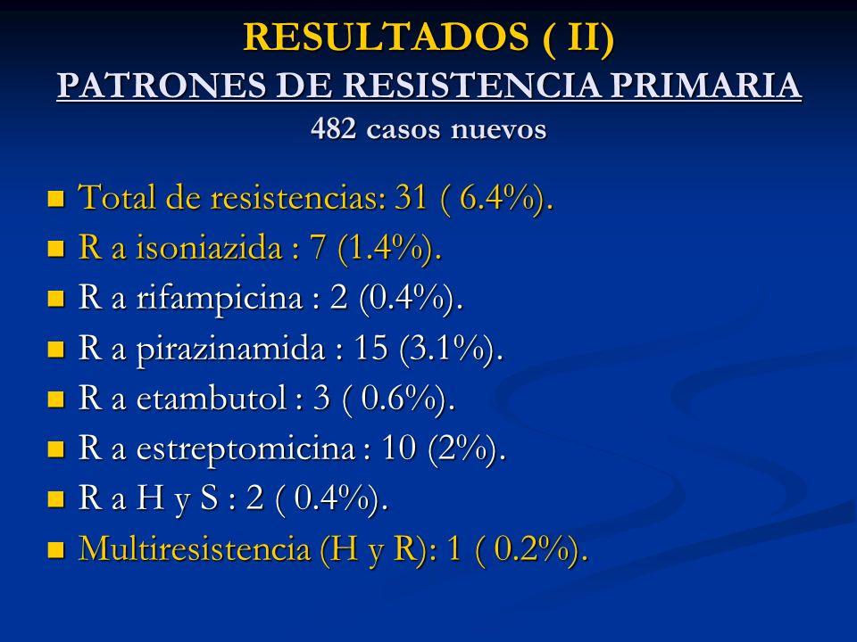 RESULTADOS ( II) PATRONES DE RESISTENCIA PRIMARIA 482 casos nuevos