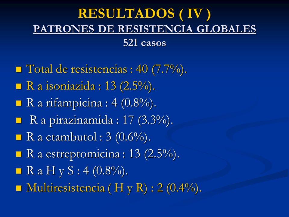 RESULTADOS ( IV ) PATRONES DE RESISTENCIA GLOBALES 521 casos