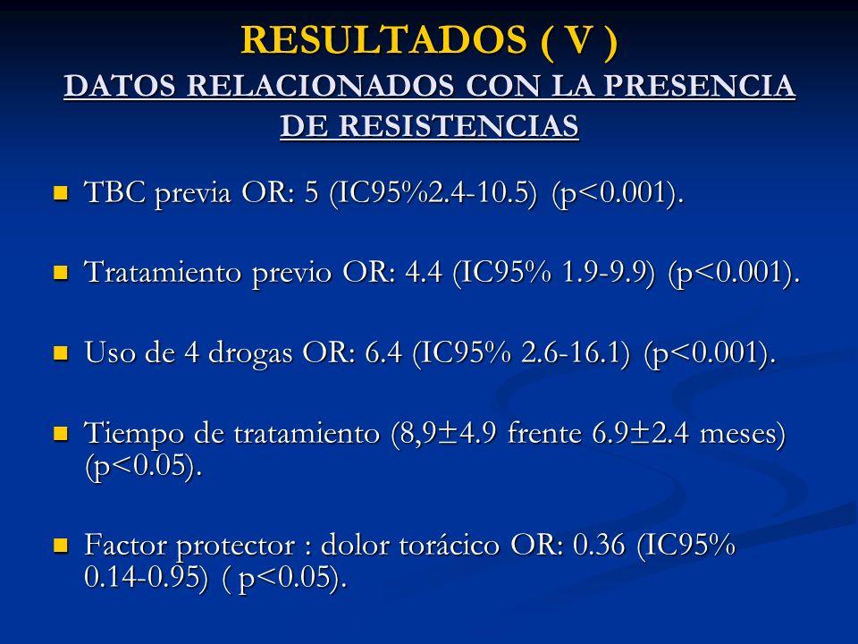RESULTADOS ( V ) DATOS RELACIONADOS CON LA PRESENCIA DE RESISTENCIAS