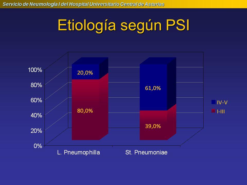 Etiología según PSI