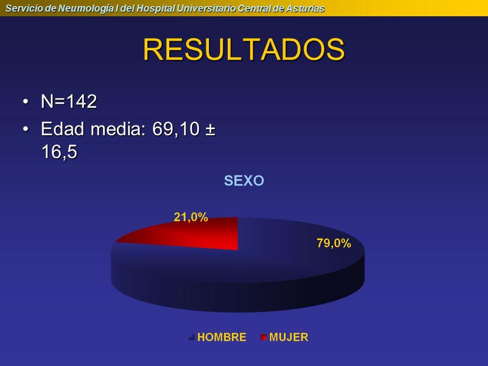 RESULTADOS N=142 Edad media: 69,10 ± 16,5