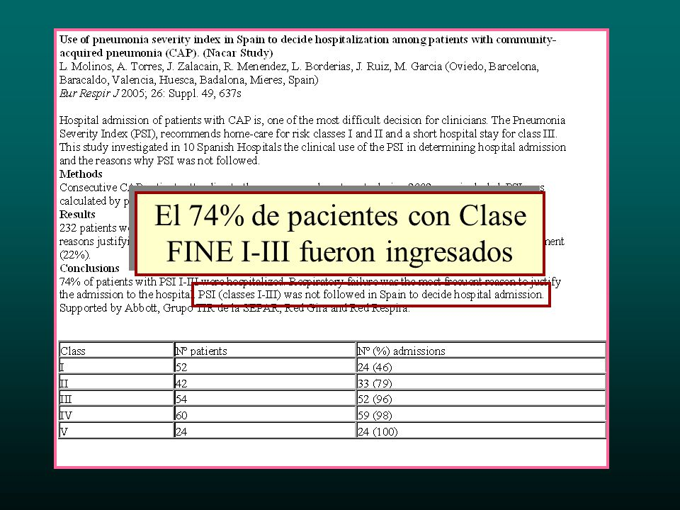 El 74% de pacientes con Clase FINE I-III fueron ingresados