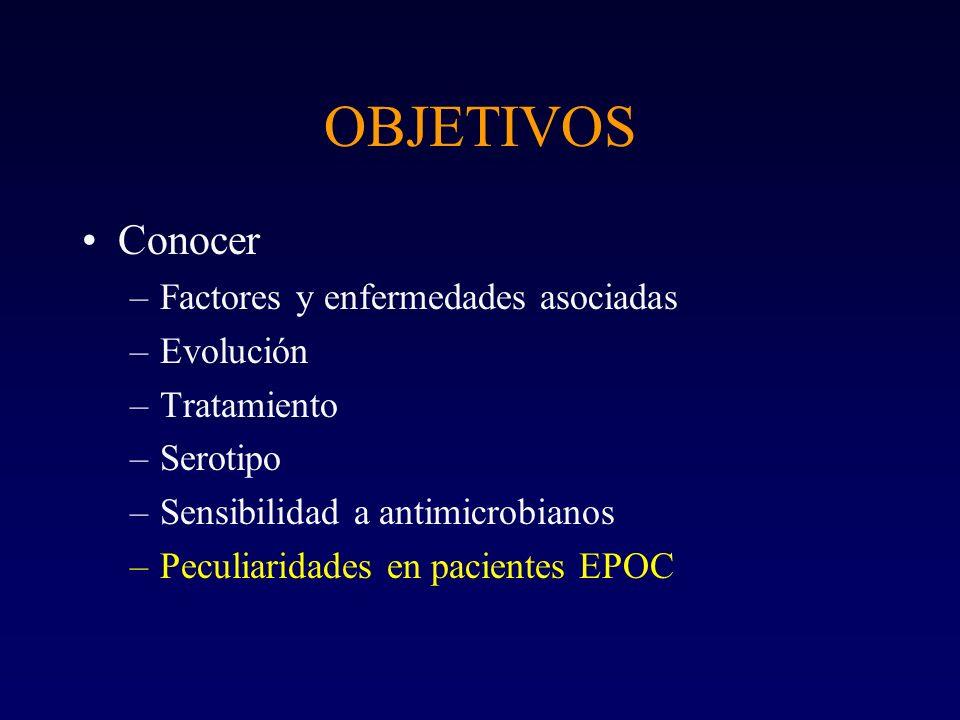 OBJETIVOS Conocer Factores y enfermedades asociadas Evolución
