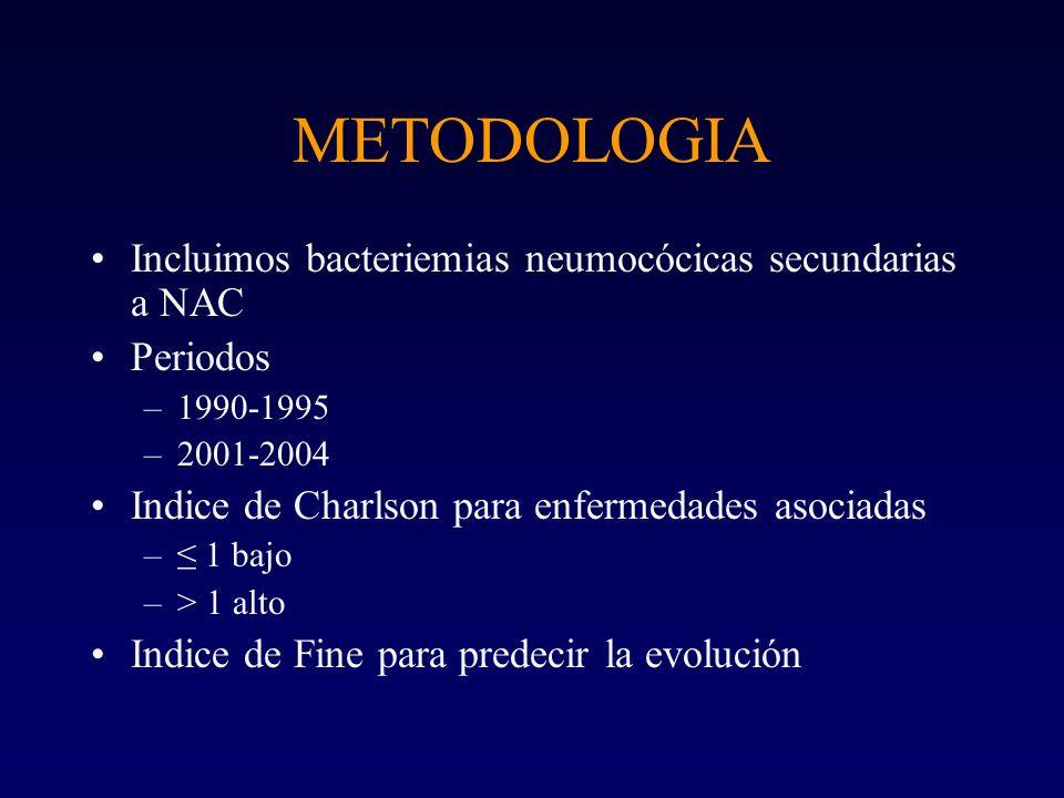 METODOLOGIA Incluimos bacteriemias neumocócicas secundarias a NAC