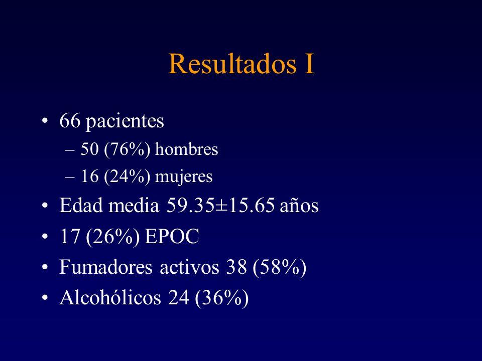 Resultados I 66 pacientes Edad media 59.35±15.65 años 17 (26%) EPOC