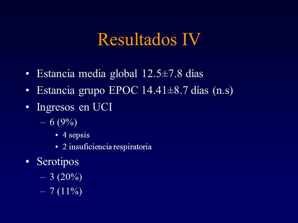 Resultados IV Estancia media global 12.5±7.8 días