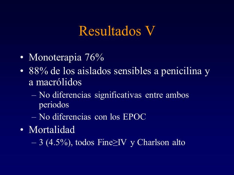 Resultados V Monoterapia 76%