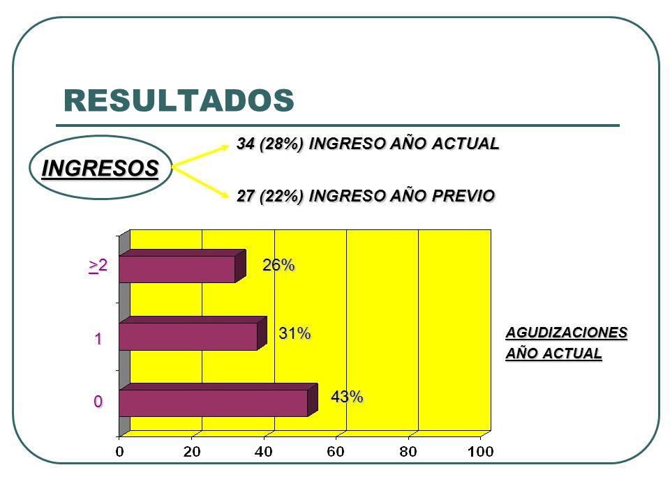 RESULTADOS INGRESOS 34 (28%) INGRESO AÑO ACTUAL