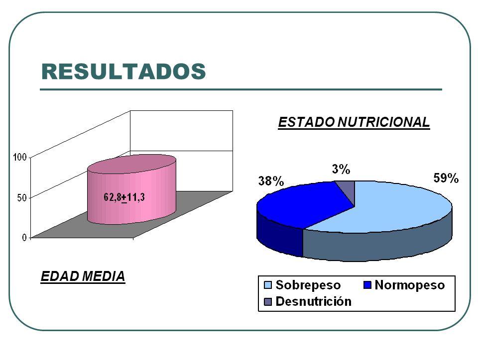 RESULTADOS ESTADO NUTRICIONAL EDAD MEDIA