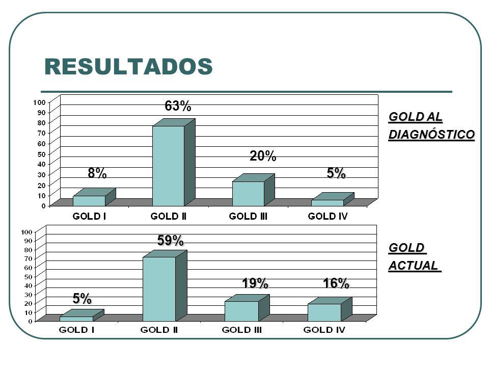 RESULTADOS 63% 20% 8% 5% 59% 19% 16% 5% GOLD AL DIAGNÓSTICO GOLD