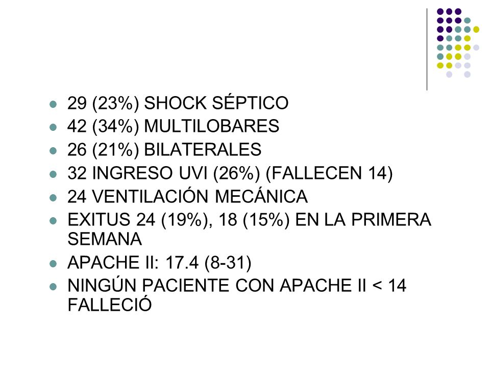 29 (23%) SHOCK SÉPTICO 42 (34%) MULTILOBARES. 26 (21%) BILATERALES. 32 INGRESO UVI (26%) (FALLECEN 14)