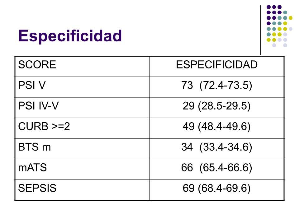 Especificidad SCORE ESPECIFICIDAD PSI V 73 (72.4-73.5) PSI IV-V
