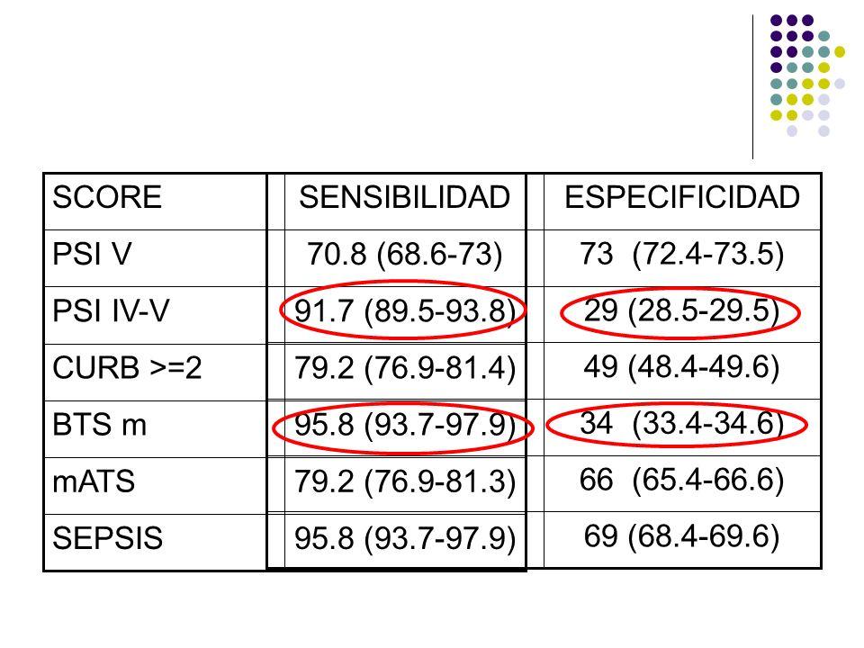 95.8 (93.7-97.9)SEPSIS. 79.2 (76.9-81.3) mATS. BTS m. 79.2 (76.9-81.4) CURB >=2. 91.7 (89.5-93.8) PSI IV-V.