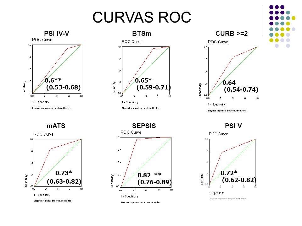 CURVAS ROC PSI IV-V BTSm CURB >=2 mATS SEPSIS PSI V 0.6**