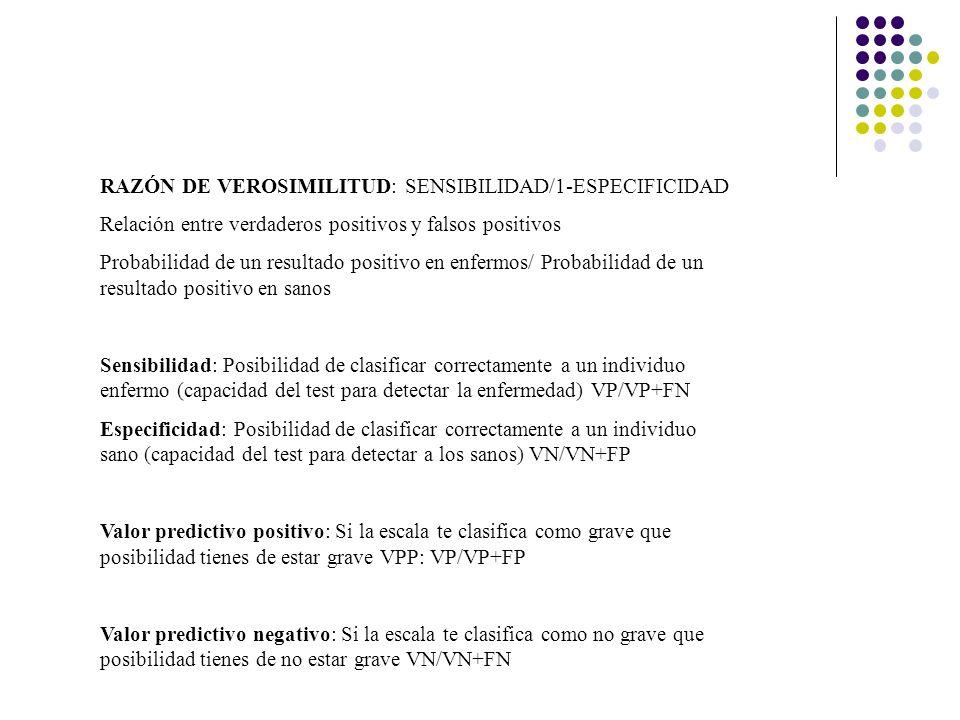 RAZÓN DE VEROSIMILITUD: SENSIBILIDAD/1-ESPECIFICIDAD