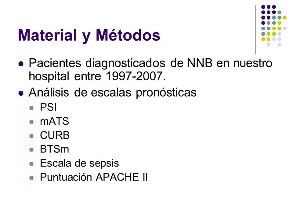 Material y Métodos Pacientes diagnosticados de NNB en nuestro hospital entre 1997-2007. Análisis de escalas pronósticas.