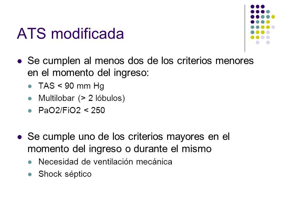 ATS modificadaSe cumplen al menos dos de los criterios menores en el momento del ingreso: TAS < 90 mm Hg.