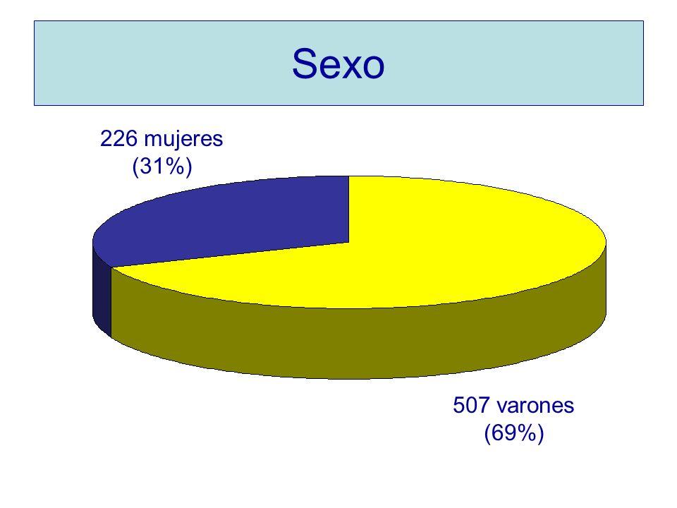 Sexo 226 mujeres (31%) 507 varones (69%)