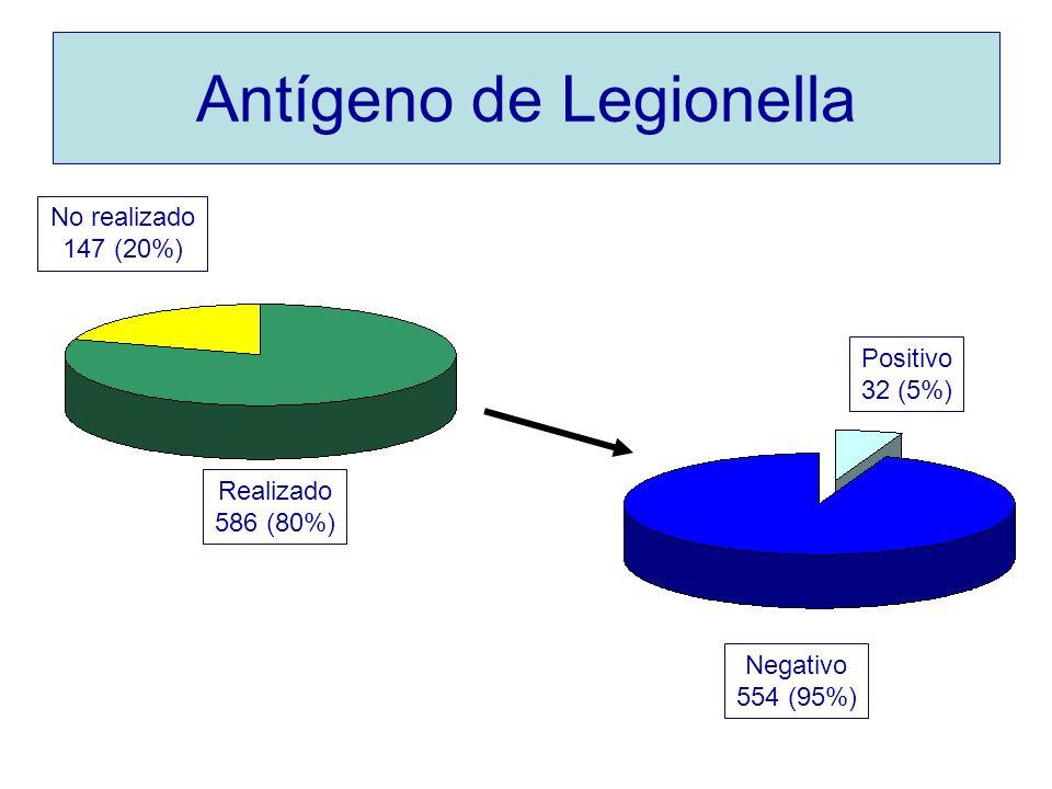Antígeno de Legionella
