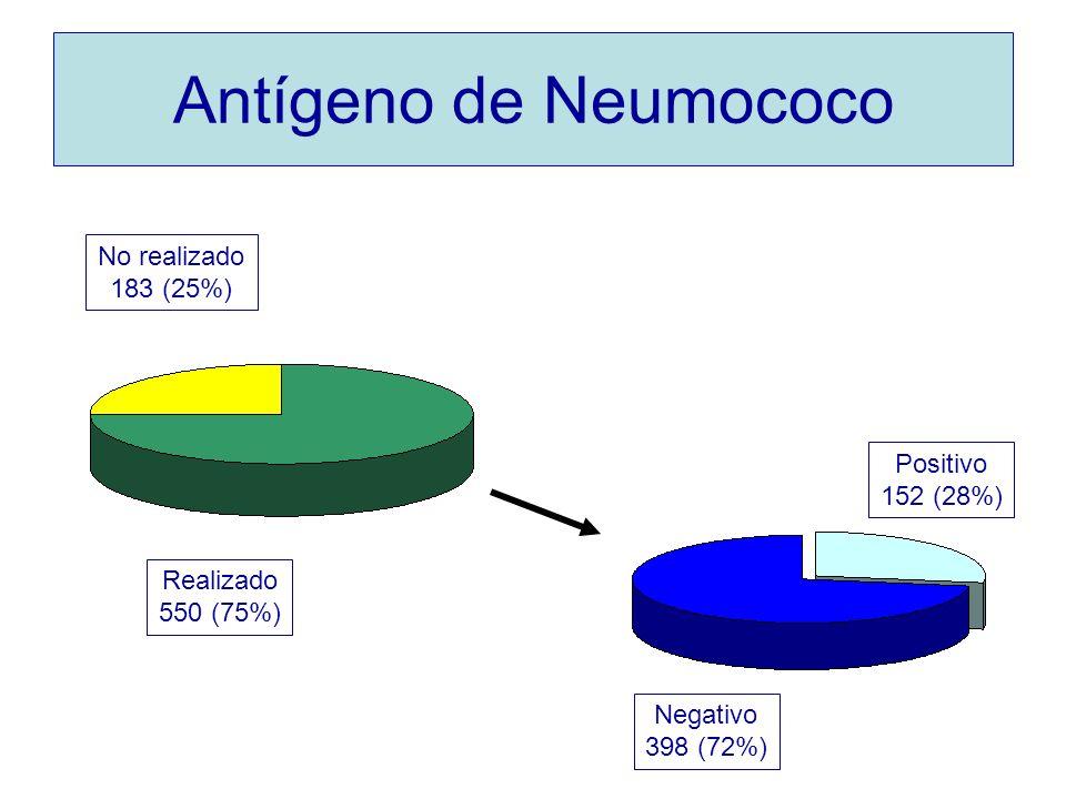 Antígeno de Neumococo No realizado 183 (25%) Positivo 152 (28%)