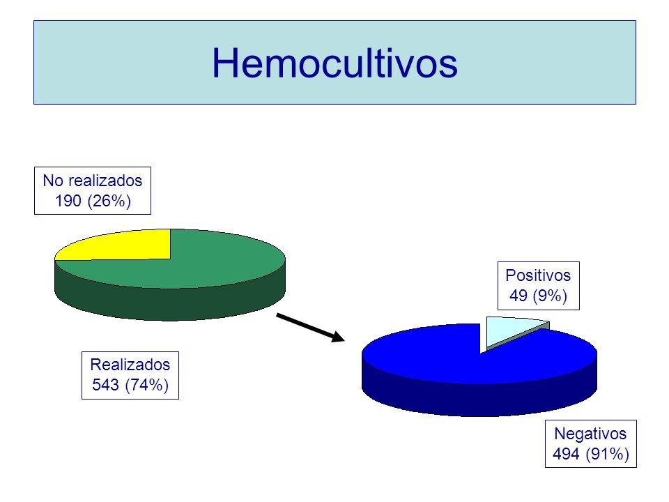 Hemocultivos No realizados 190 (26%) Positivos 49 (9%) Realizados