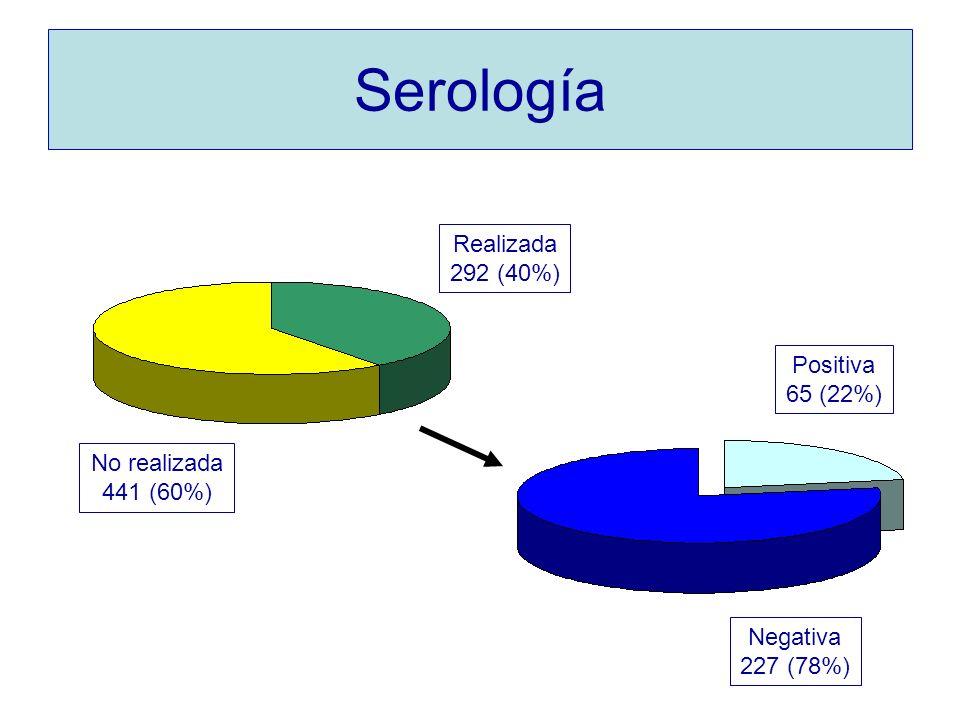 Serología Realizada 292 (40%) Positiva 65 (22%) No realizada 441 (60%)