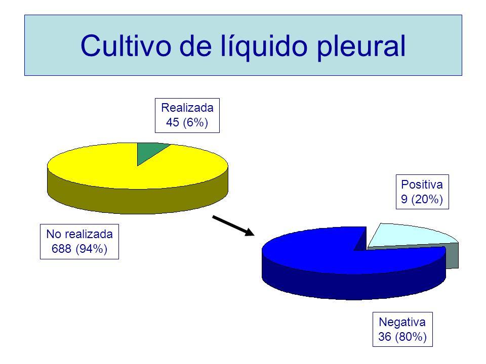 Cultivo de líquido pleural