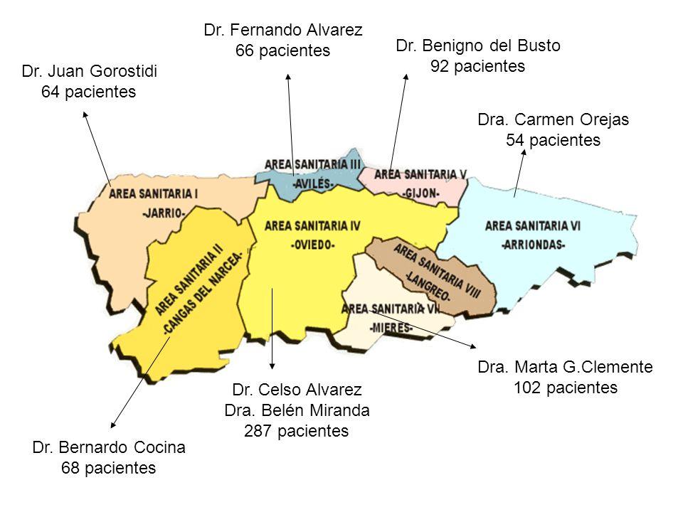 Dr. Fernando Alvarez 66 pacientes. Dr. Benigno del Busto. 92 pacientes. Dr. Juan Gorostidi. 64 pacientes.