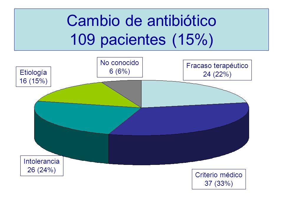 Cambio de antibiótico 109 pacientes (15%)