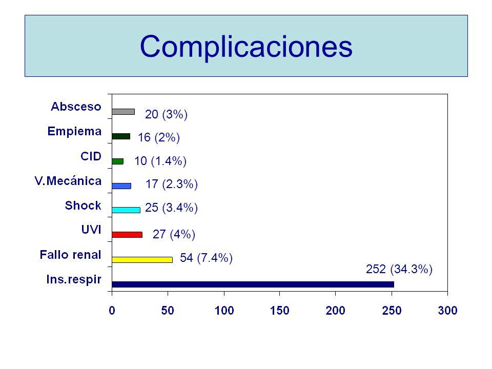 Complicaciones 20 (3%) 16 (2%) 10 (1.4%) 17 (2.3%) 25 (3.4%) 27 (4%)