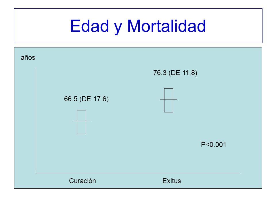 Edad y Mortalidad años 76.3 (DE 11.8) 66.5 (DE 17.6) P<0.001