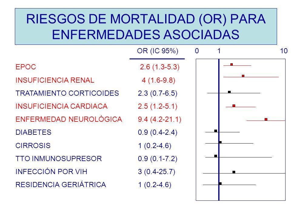 RIESGOS DE MORTALIDAD (OR) PARA ENFERMEDADES ASOCIADAS
