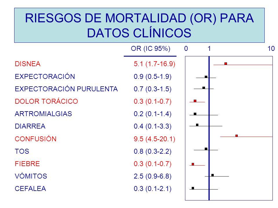 RIESGOS DE MORTALIDAD (OR) PARA DATOS CLÍNICOS