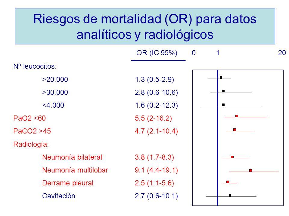 Riesgos de mortalidad (OR) para datos analíticos y radiológicos